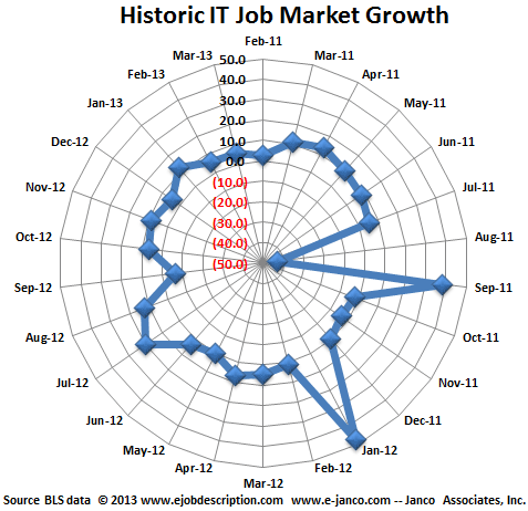 IT Job Growth