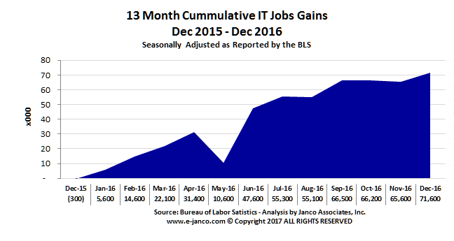 Cummulcative IT Job Market Growth 2016