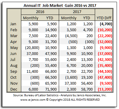 Cummulcative IT Job Market Growth