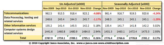 IT Job Market Size 2009