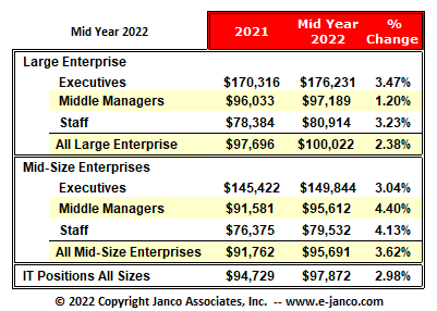 IT Salaries - Median